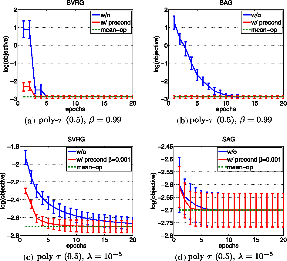 Figure 3 for On Data Preconditioning for Regularized Loss Minimization