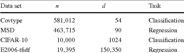 Figure 2 for On Data Preconditioning for Regularized Loss Minimization