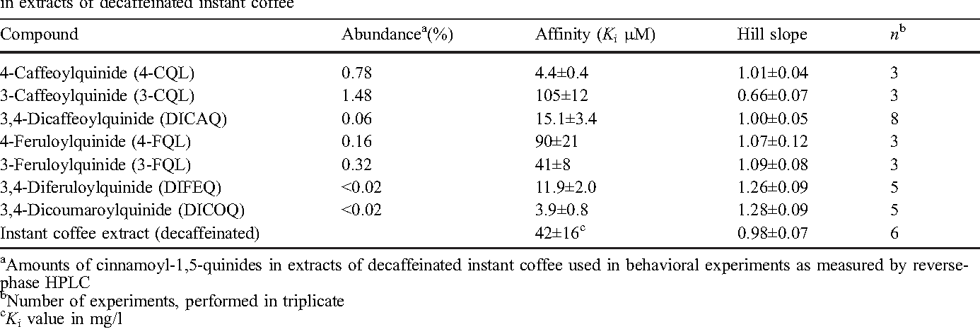 Table 1 Displacement of [3H]naloxone binding in cultured HEK-MOR cell homogenates by cinnamoyl-1,5-quinides and their abundance in extracts of decaffeinated instant coffee