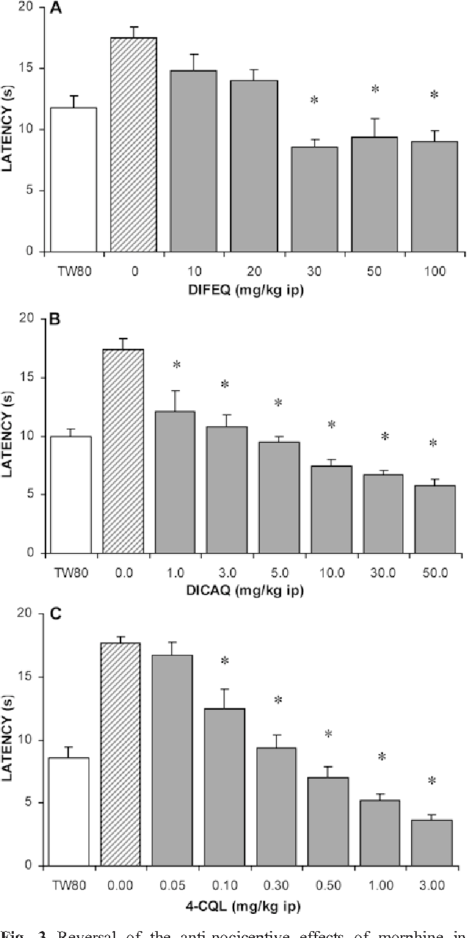 Fig. 3 Reversal of the anti-nociceptive effects of morphine in C57BL/6J mice after a3,4-diferuloyl-1,5-quinide (DIFEQ), b 3,4- dicaffeoyl-1,5-quinide (DICAQ), and c4-caffeoyl-1,5-quinide (4- CQL). Morphine (1 mg/kg IP) was given 15 min prior to cinnamoyl1,5-quinides. The bars represent mean±SEM of each experiment (n=8). Results of morphine and vehicle (10% Tween-80) are the average of two separate experiments. Significant inhibitions (P<0.05) were seen at a 30 mg/kg IP, b1 mg/kg IP, and c 0.1 mg/ kg IP, respectively, and denoted with an asterisk