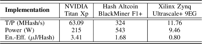 PDF] FPGA-based Mining of Lyra2REv2 Cryptocurrencies
