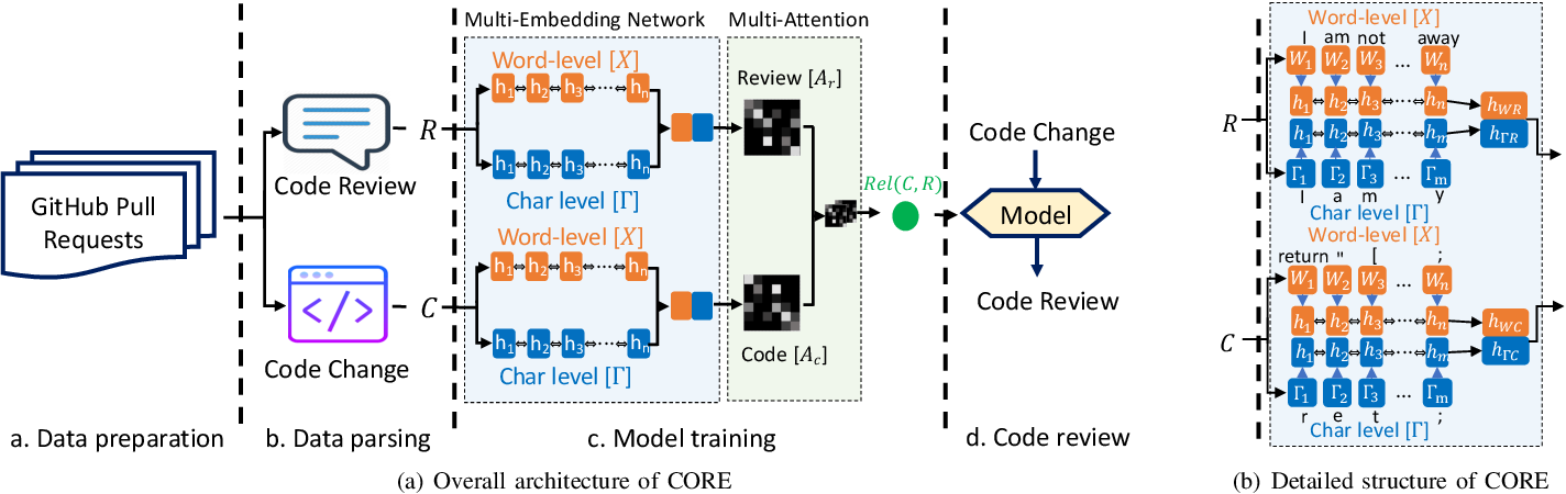 Figure 2 for CORE: Automating Review Recommendation for Code Changes
