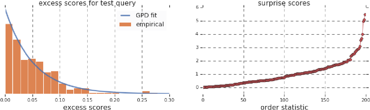 Figure 3 for Surprise: Result List Truncation via Extreme Value Theory