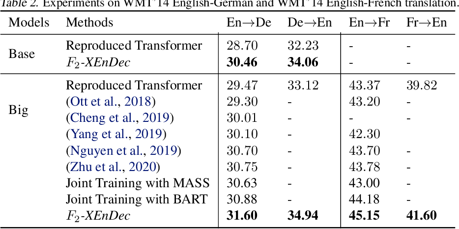 Figure 3 for Self-supervised and Supervised Joint Training for Resource-rich Machine Translation