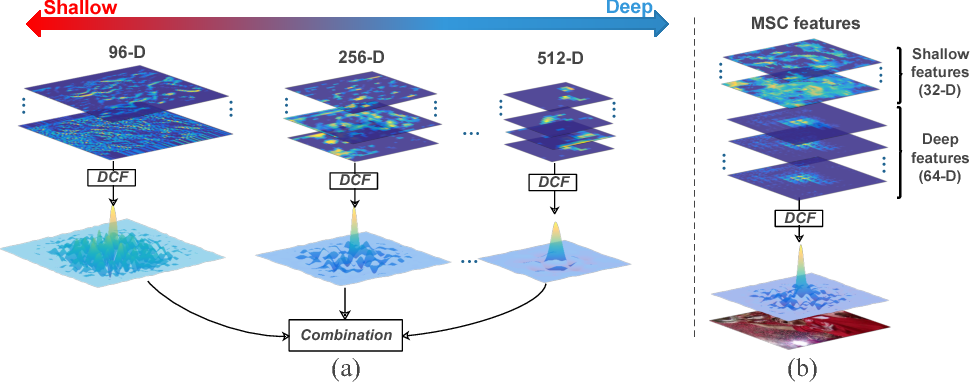 Figure 1 for DSNet: Deep and Shallow Feature Learning for Efficient Visual Tracking