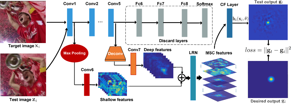 Figure 3 for DSNet: Deep and Shallow Feature Learning for Efficient Visual Tracking