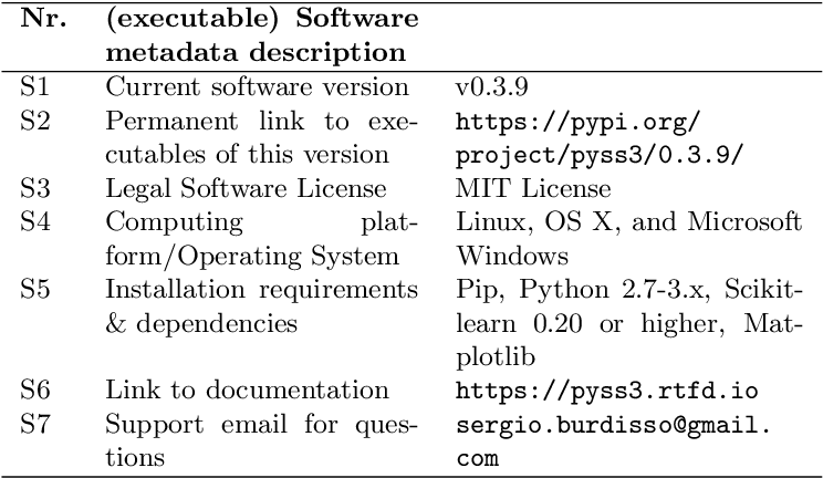 Figure 4 for PySS3: A Python package implementing a novel text classifier with visualization tools for Explainable AI