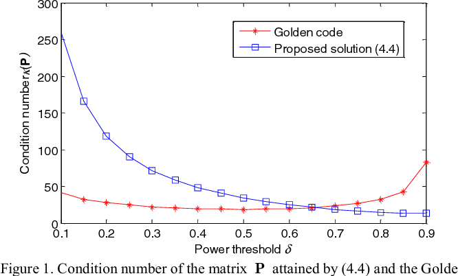 Figure 1. Condition number of the matrix P attained by (4.4) and the Golden code at different ground power thresholds .