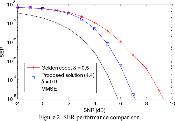 Figure 2. SER performance comparison.