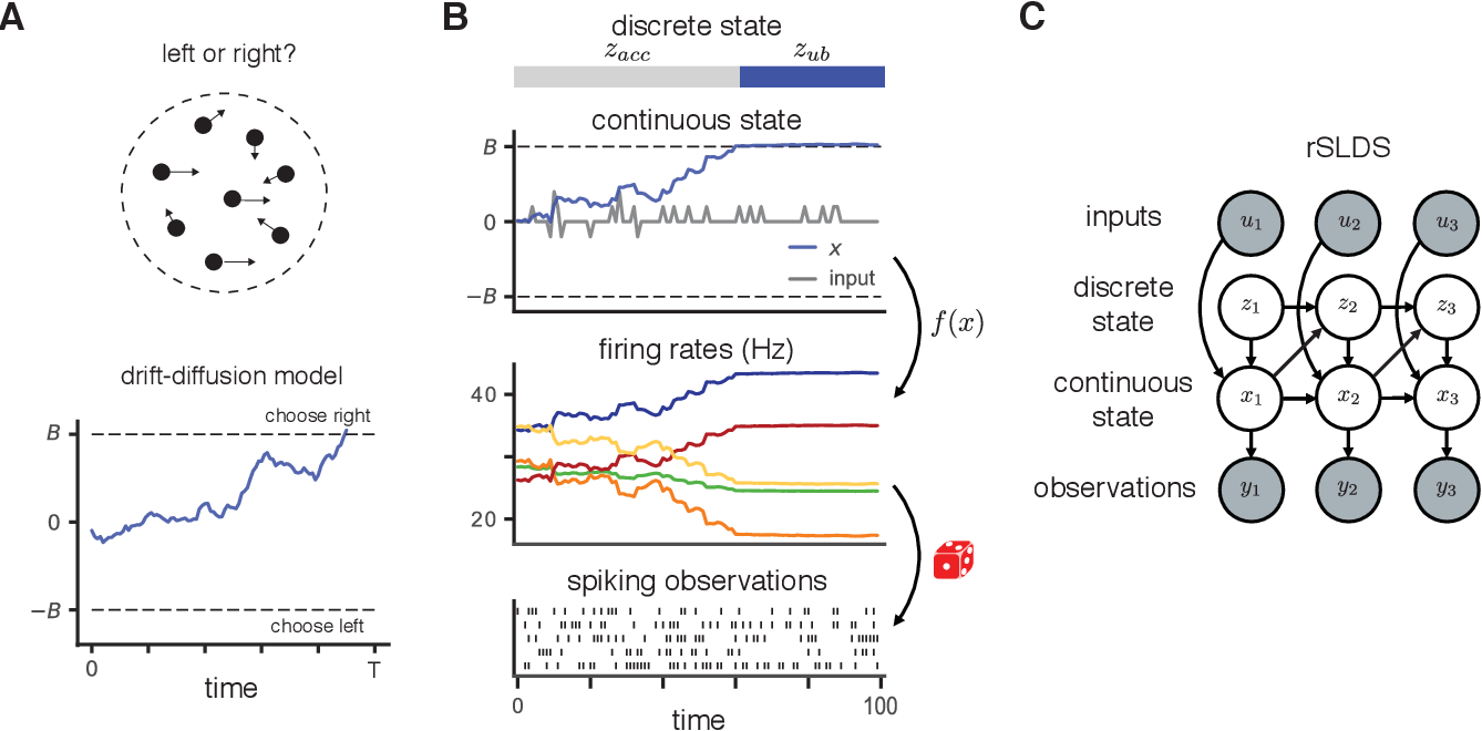 Figure 1 for Unifying and generalizing models of neural dynamics during decision-making