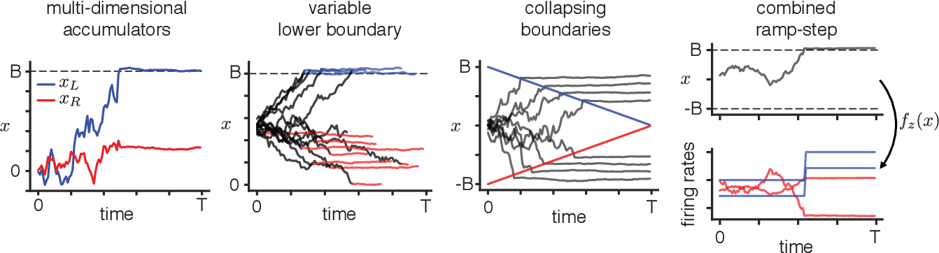 Figure 3 for Unifying and generalizing models of neural dynamics during decision-making