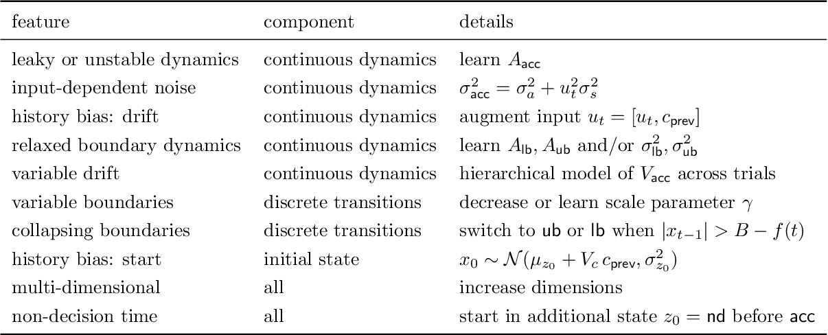 Figure 2 for Unifying and generalizing models of neural dynamics during decision-making