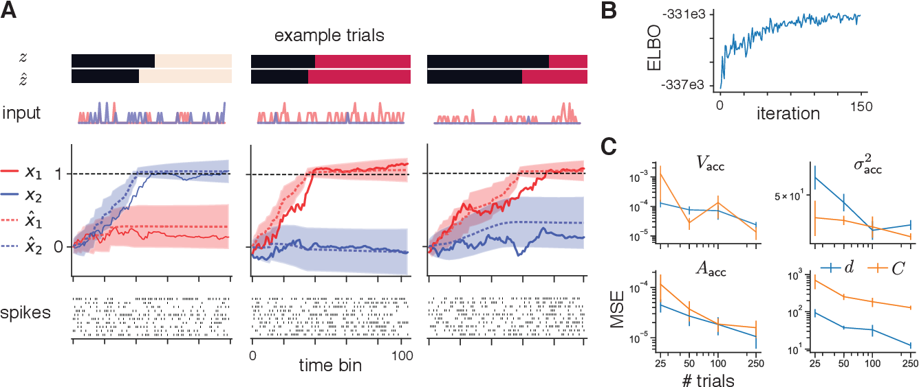 Figure 4 for Unifying and generalizing models of neural dynamics during decision-making
