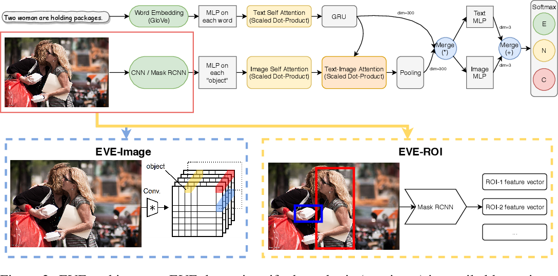 Figure 3 for Visual Entailment Task for Visually-Grounded Language Learning