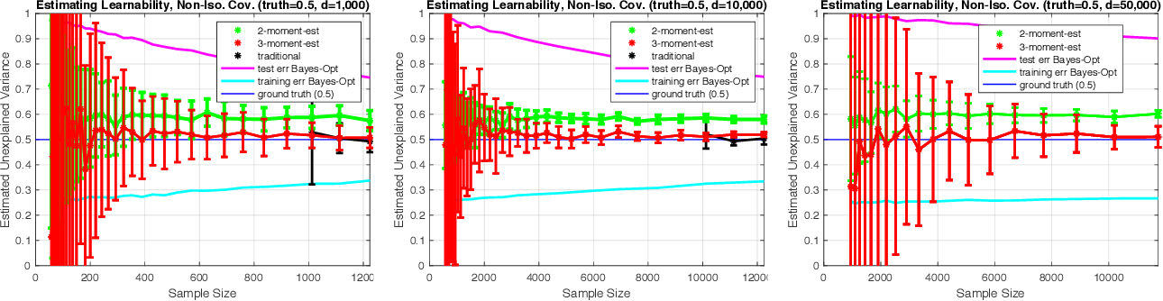 Figure 3 for Estimating Learnability in the Sublinear Data Regime