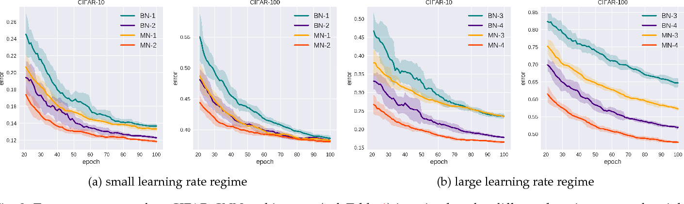 Figure 4 for Training Faster by Separating Modes of Variation in Batch-normalized Models