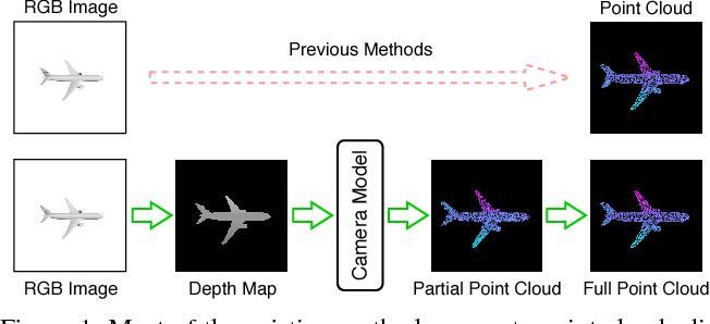 Figure 1 for Inferring Point Clouds from Single Monocular Images by Depth Intermediation