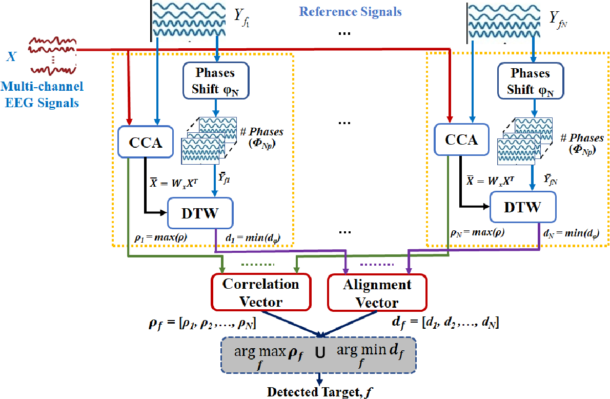 Figure 3 for Towards a Fast Steady-State Visual Evoked Potentials (SSVEP) Brain-Computer Interface (BCI)