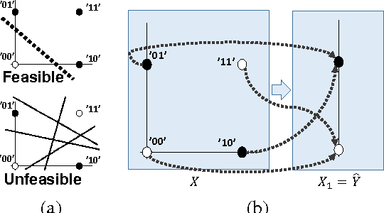 Figure 2 for Flow of Information in Feed-Forward Deep Neural Networks
