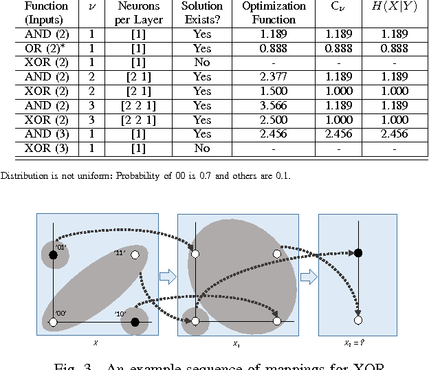 Figure 3 for Flow of Information in Feed-Forward Deep Neural Networks