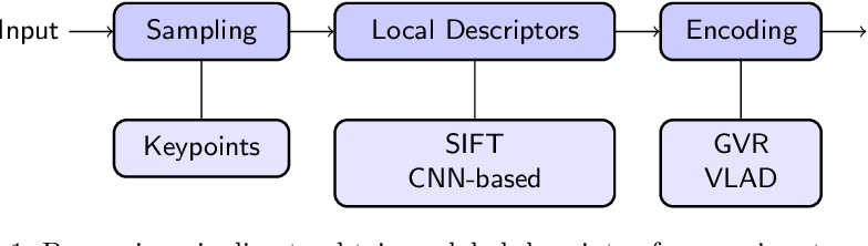 Figure 1 for Re-ranking for Writer Identification and Writer Retrieval