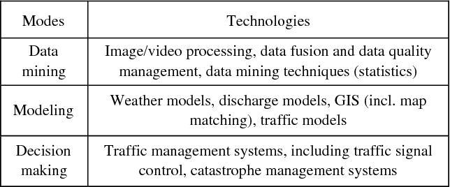 TABLE II. INFORMATION PROCESSING RELATED TECHNOLOGIES