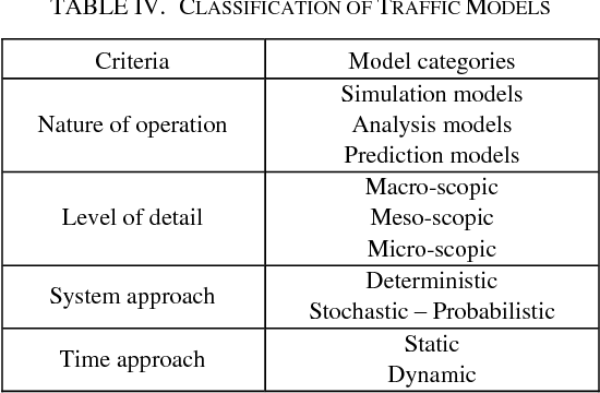 TABLE IV. CLASSIFICATION OF TRAFFIC MODELS