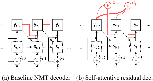 Figure 1 for Self-Attentive Residual Decoder for Neural Machine Translation