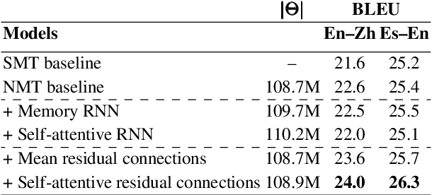 Figure 2 for Self-Attentive Residual Decoder for Neural Machine Translation