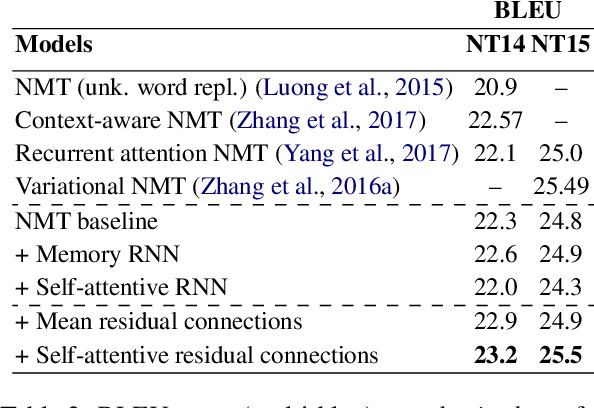 Figure 3 for Self-Attentive Residual Decoder for Neural Machine Translation