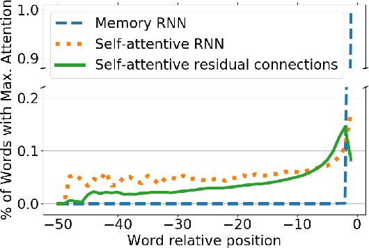 Figure 4 for Self-Attentive Residual Decoder for Neural Machine Translation