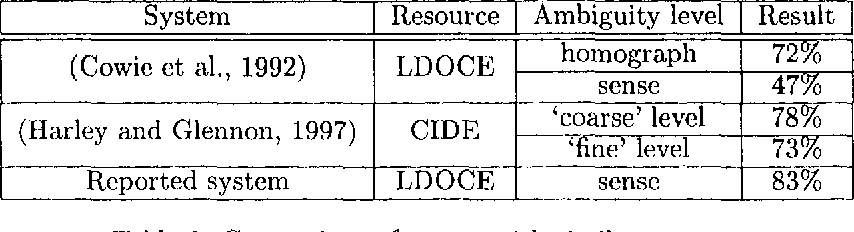 Figure 1 for Word Sense Disambiguation using Optimised Combinations of Knowledge Sources