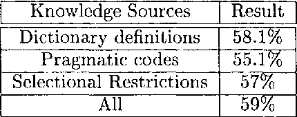 Figure 2 for Word Sense Disambiguation using Optimised Combinations of Knowledge Sources