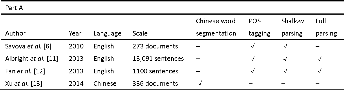 Figure 1 for Building a comprehensive syntactic and semantic corpus of Chinese clinical texts