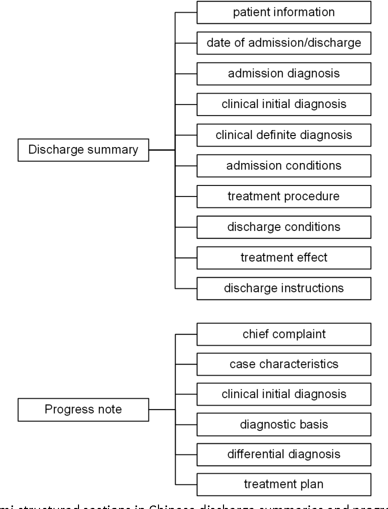 Figure 2 for Building a comprehensive syntactic and semantic corpus of Chinese clinical texts
