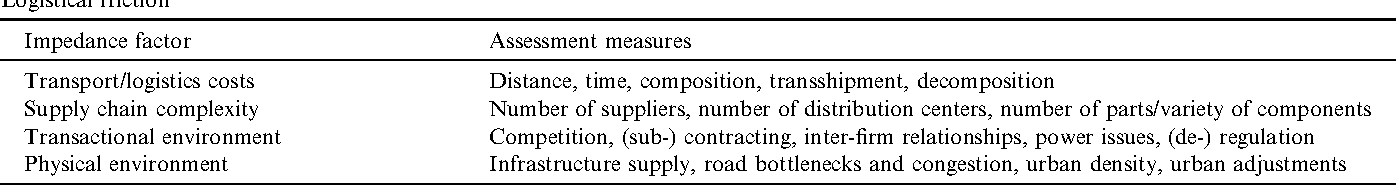 THE TRANSPORT GEOGRAPHY OF LOGISTICS AND FREIGHT DISTRIBUTION