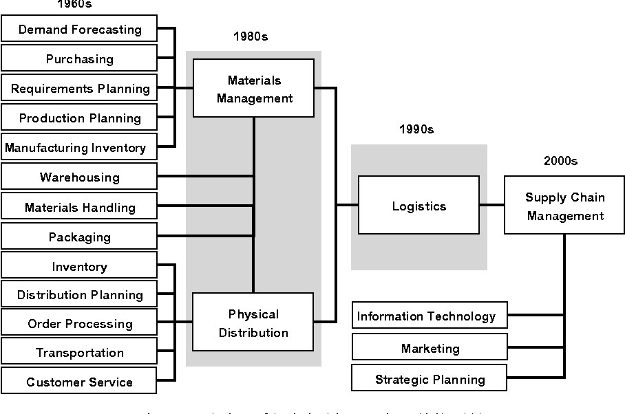 THE TRANSPORT GEOGRAPHY OF LOGISTICS AND FREIGHT