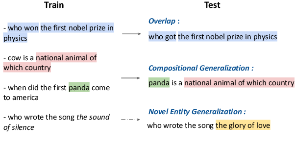 Figure 1 for Challenges in Generalization in Open Domain Question Answering