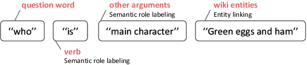 Figure 3 for Challenges in Generalization in Open Domain Question Answering