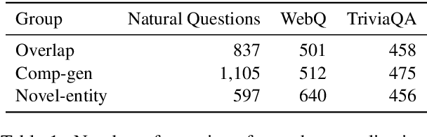 Figure 2 for Challenges in Generalization in Open Domain Question Answering