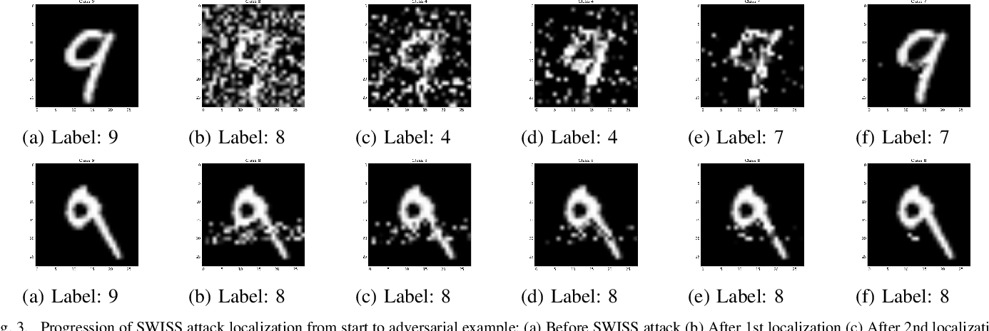 Figure 3 for They Might NOT Be Giants: Crafting Black-Box Adversarial Examples with Fewer Queries Using Particle Swarm Optimization