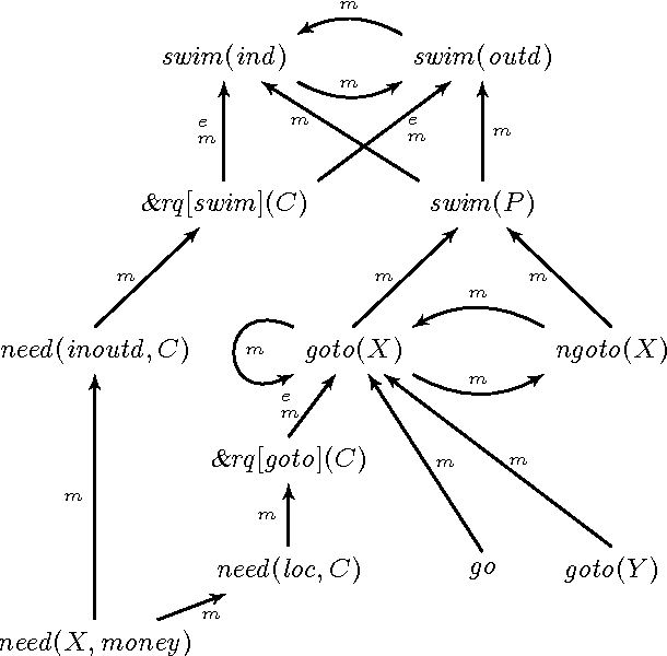 Figure 2 for A model building framework for Answer Set Programming with external computations