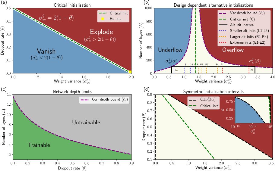 Figure 1 for If dropout limits trainable depth, does critical initialisation still matter? A large-scale statistical analysis on ReLU networks