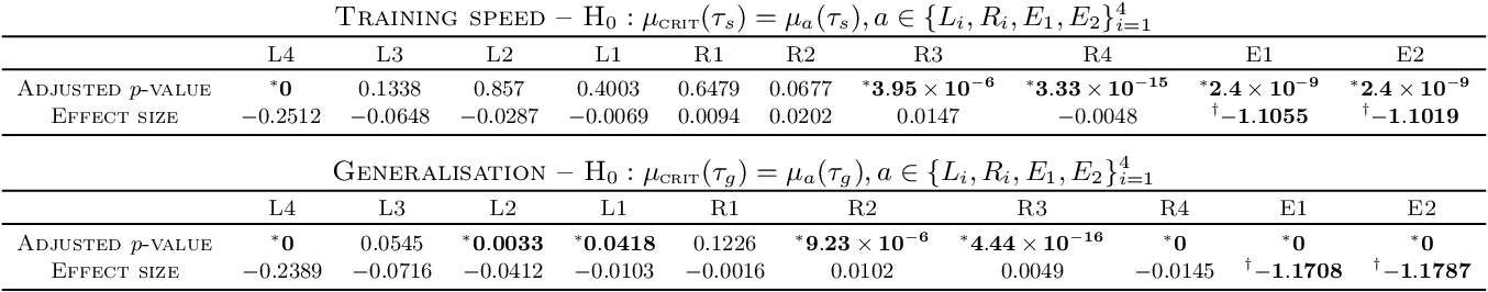 Figure 2 for If dropout limits trainable depth, does critical initialisation still matter? A large-scale statistical analysis on ReLU networks