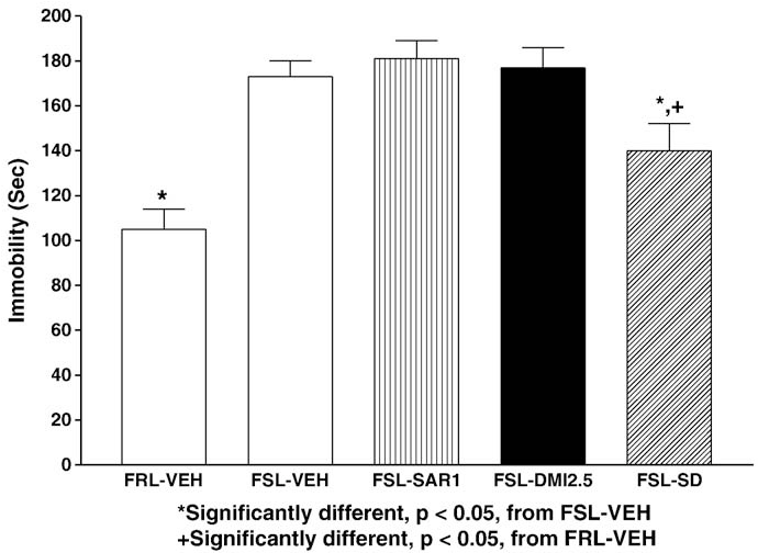 Fig. 4. The effects of subthreshold doses of saredutant and desipramine, alone and in combination, on swim test immobility in the FSL and FRL rats. Rats were injected i.p. for 14 consecutive days and the swim test was carried out about 24 h after the last injection. Data represent the means±s.e.m. for 8 rats.