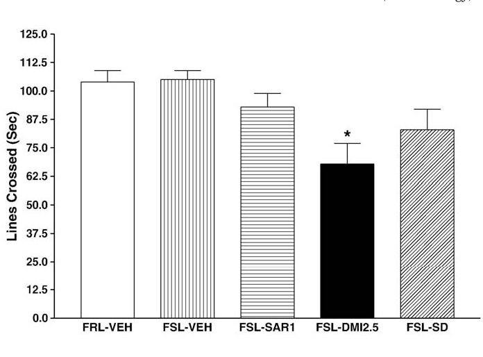 Fig. 5. The Effects of subthreshold doses of saredutant and desipramine, alone and in combination, on line crosses in the FSL and FRL rats. Rats were injected i.p. for 14 consecutive days and the line crossings were carried out about 22 h after the last injection. Data represent the means±s.e.m. for 8 rats.