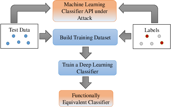 Figure 1 for Generative Adversarial Networks for Black-Box API Attacks with Limited Training Data