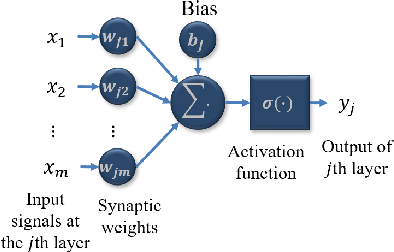 Figure 2 for Generative Adversarial Networks for Black-Box API Attacks with Limited Training Data