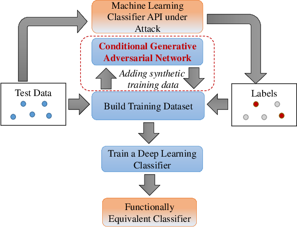 Figure 4 for Generative Adversarial Networks for Black-Box API Attacks with Limited Training Data
