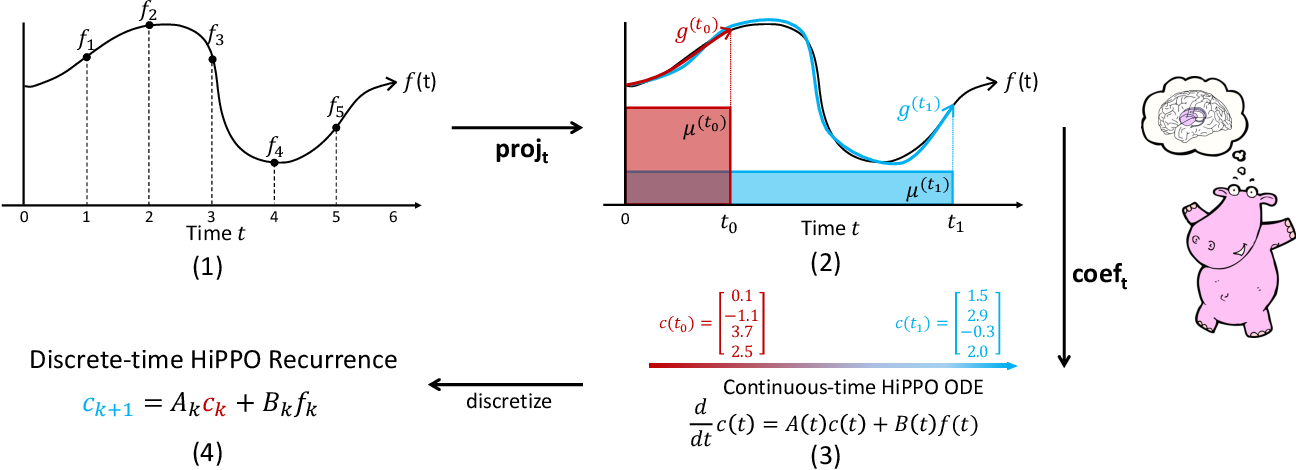 Figure 1 for HiPPO: Recurrent Memory with Optimal Polynomial Projections